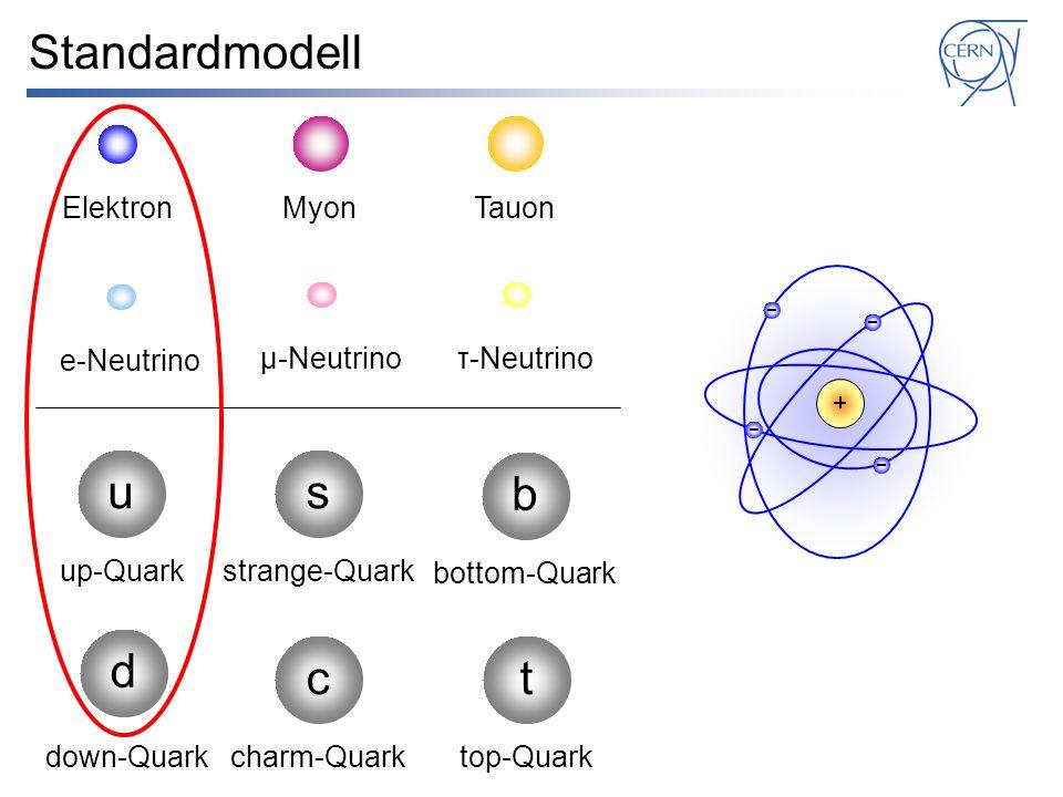 Standardmodell e-Neutrino su d up-Quark down-Quark strange-Quark μ-Neutrinoτ-Neutrino b bottom-Quark c charm-Quark t top-Quark ElektronMyonTauon