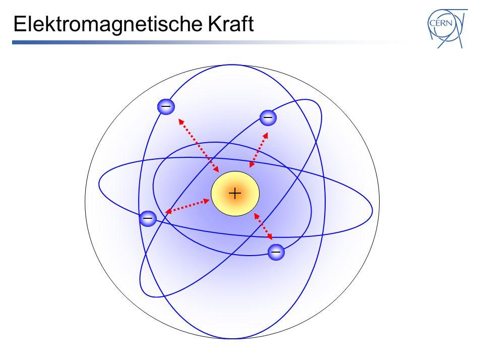 Elektromagnetische Kraft