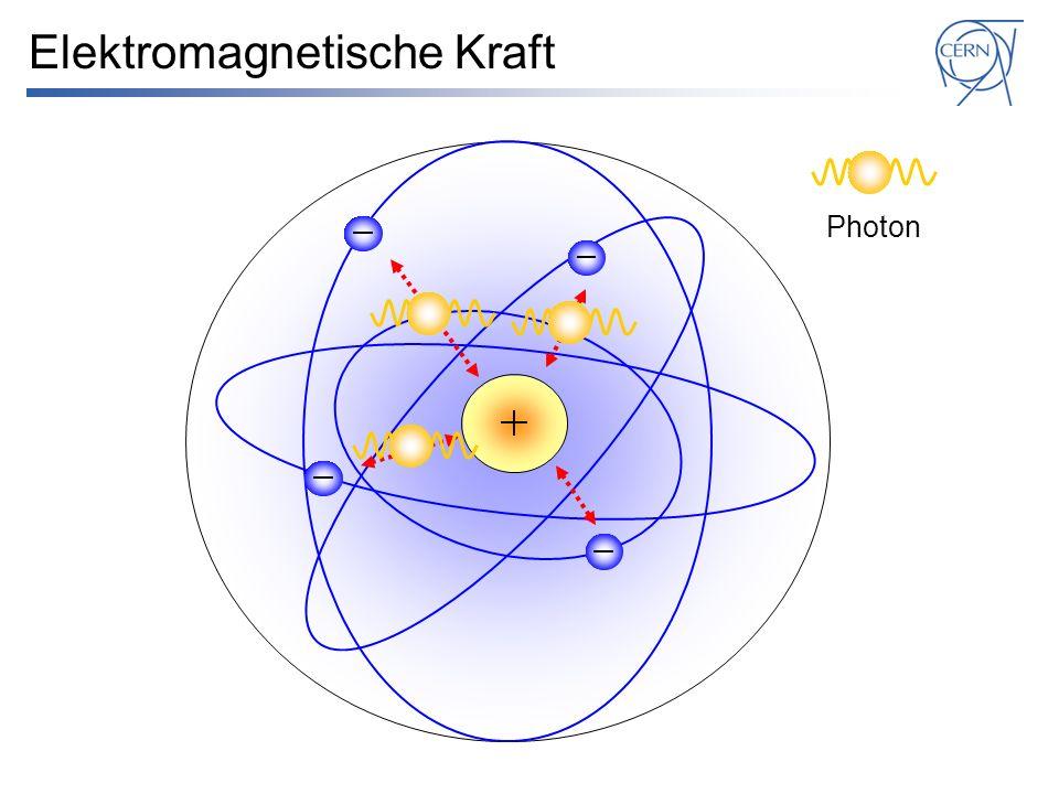 Elektromagnetische Kraft Photon