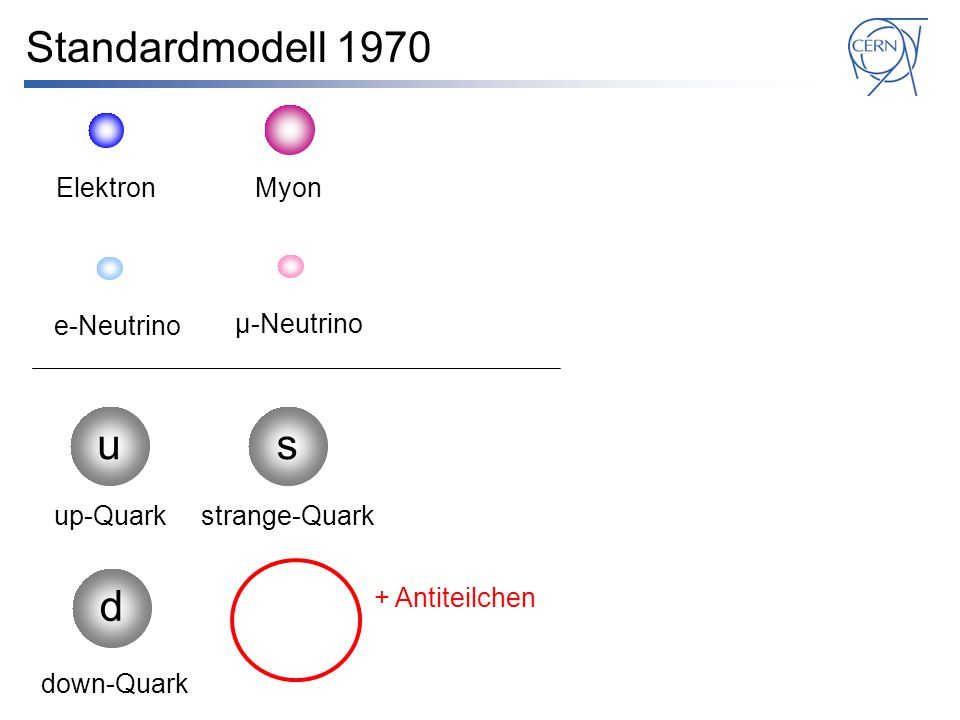 Standardmodell 1974 e-Neutrino su d up-Quark down-Quark strange-Quark μ-Neutrino c charm-Quark + Antiteilchen ElektronMyon