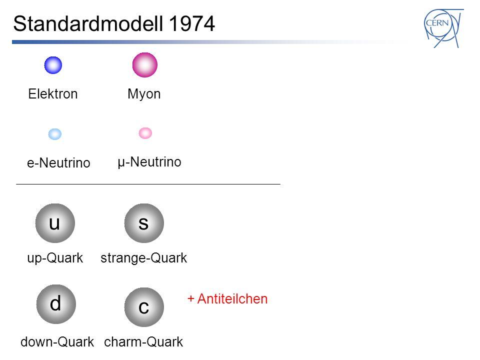 Standardmodell 1974 e-Neutrino su d up-Quark down-Quark strange-Quark μ-Neutrino c charm-Quark + Antiteilchen ElektronMyonTauon