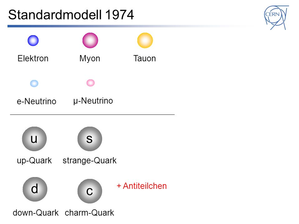 Standardmodell 1974 e-Neutrino su d up-Quark down-Quark strange-Quark μ-Neutrinoτ-Neutrino b bottom-Quark c charm-Quark t top-Quark .