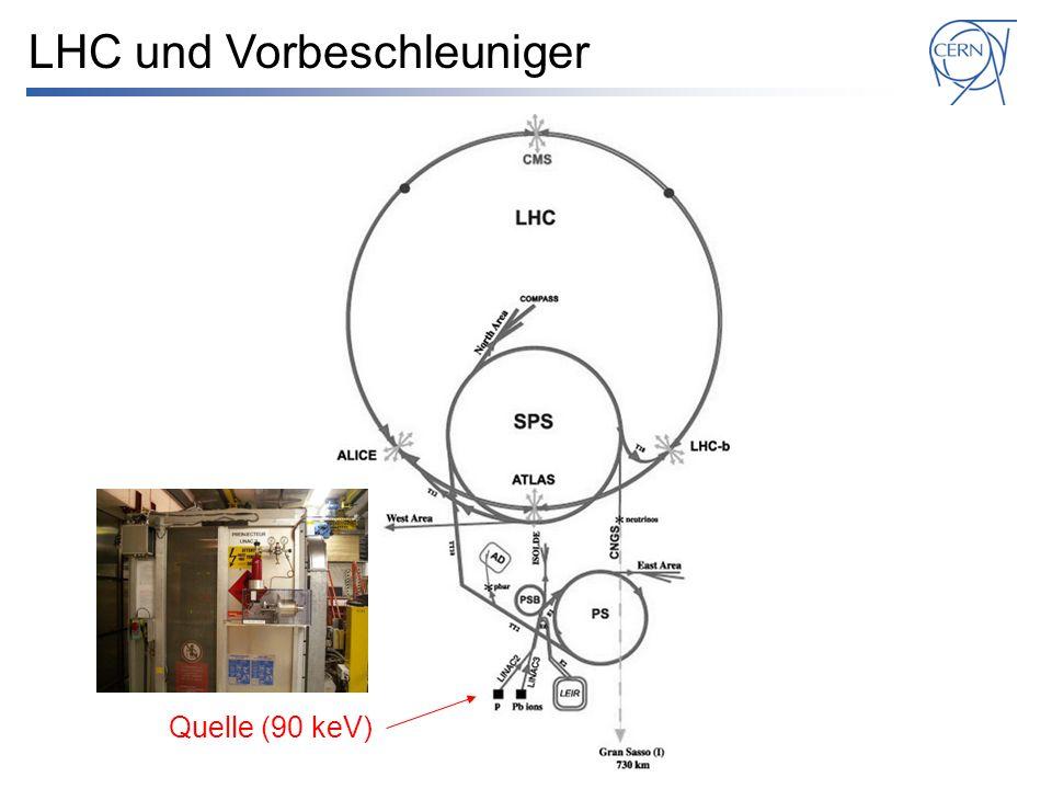 Quelle (90 keV) LINAC2 (50 MeV) LHC und Vorbeschleuniger