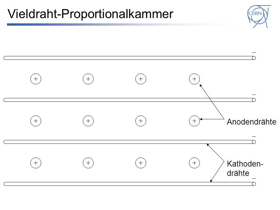 Vieldraht-Proportionalkammer Kathoden- drähte Anodendrähte