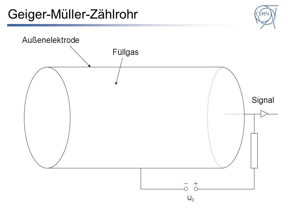 Geiger-Müller-Zählrohr U0U0 Signal Füllgas Außenelektrode