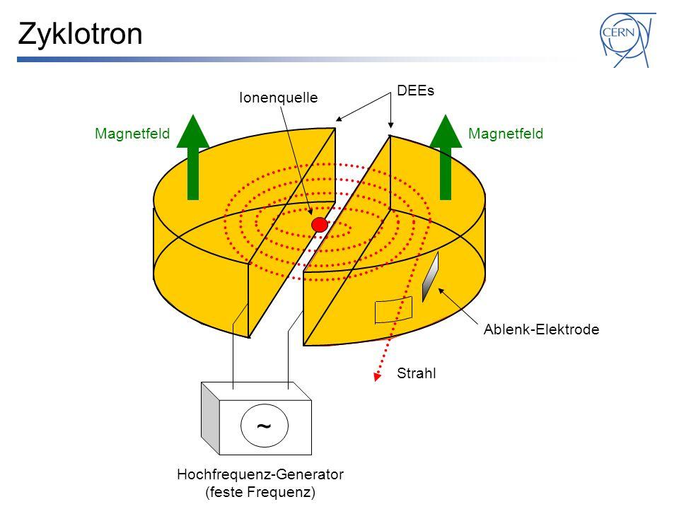 Zyklotron Hochfrequenz-Generator (feste Frequenz) ~ Strahl Ablenk-Elektrode DEEs Ionenquelle Magnetfeld