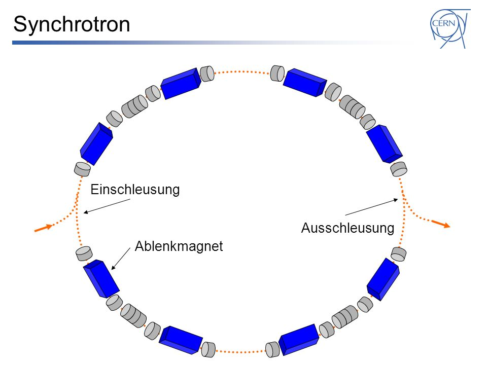 Synchrotron Ablenkmagnet Einschleusung Ausschleusung