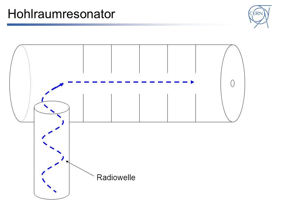 Hohlraumresonator Radiowelle