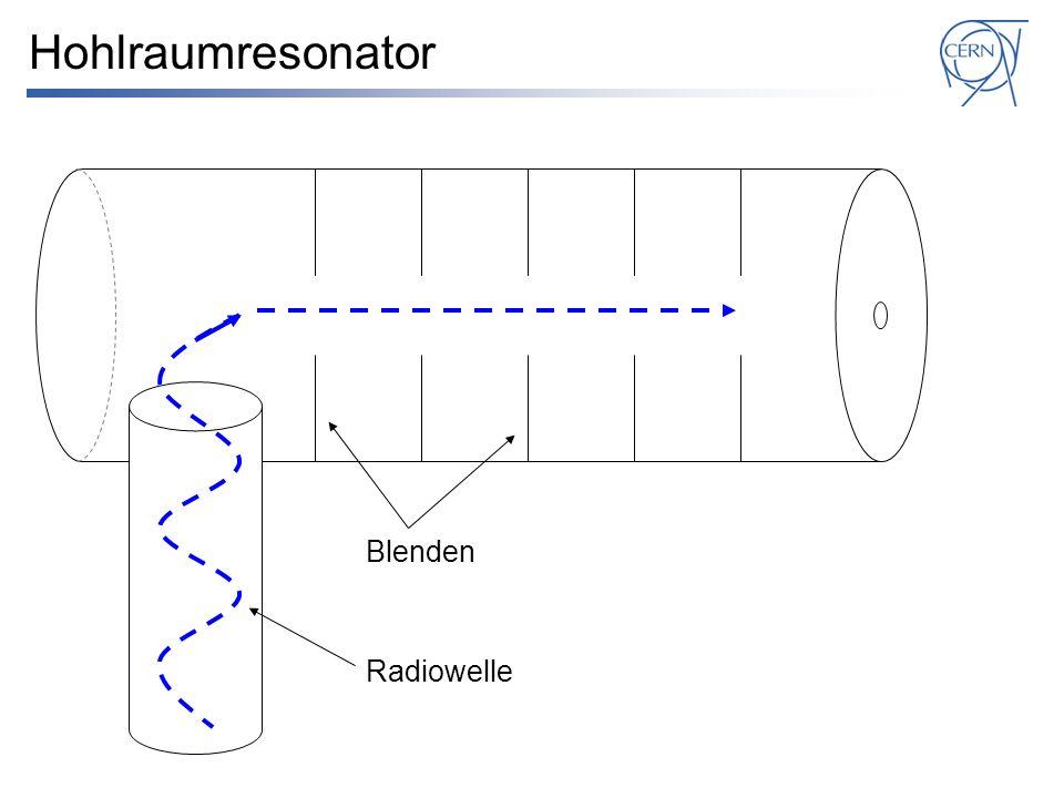 Hohlraumresonator Radiowelle Blenden