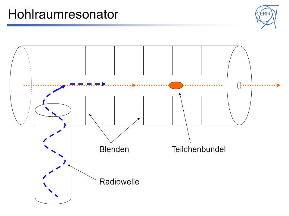 Hohlraumresonator Radiowelle BlendenTeilchenbündel