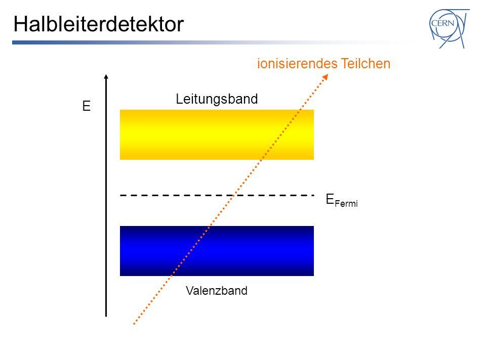 Halbleiterdetektor E E Fermi Valenzband Leitungsband ionisierendes Teilchen