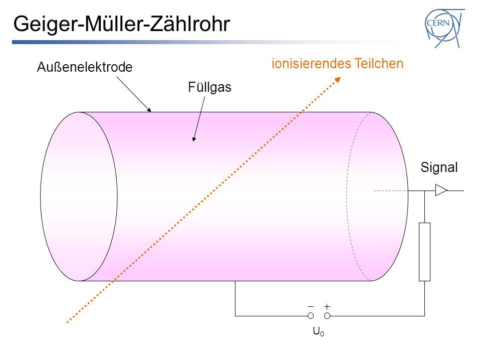 Geiger-Müller-Zählrohr U0U0 Signal ionisierendes Teilchen Füllgas Außenelektrode