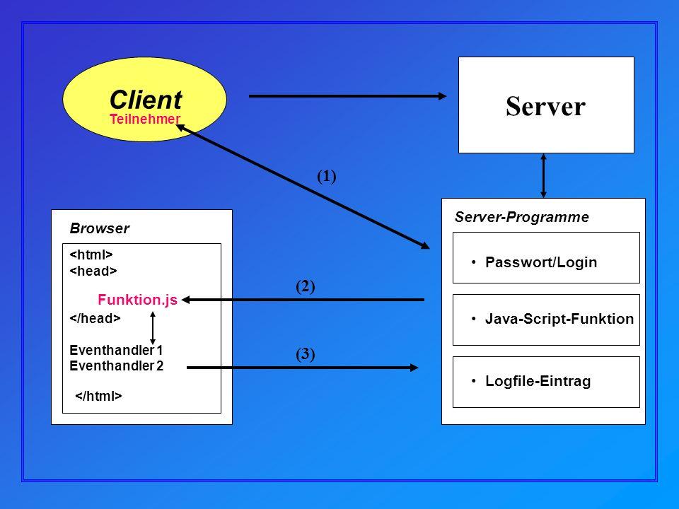 Client Server Browser Passwort/Login Teilnehmer Eventhandler 1 Eventhandler 2 Java-Script-Funktion Funktion.js Logfile-Eintrag Server-Programme (1) (2) (3)