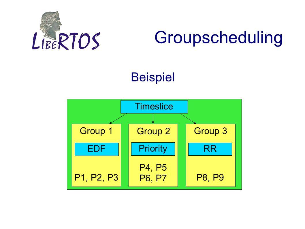 Groupscheduling Beispiel Timeslice P4, P5 P6, P7 P1, P2, P3 Group 1 Group 2 Group 3 P8, P9 EDF Priority RR