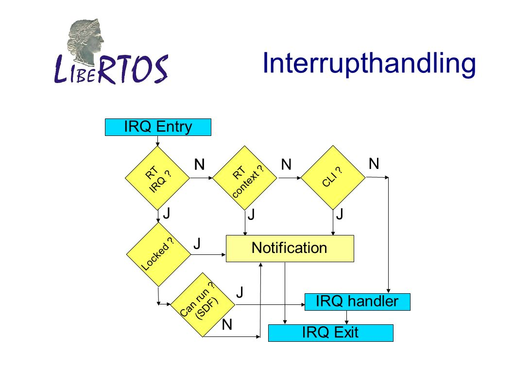 Interrupthandling IRQ Entry RT IRQ ? CLI ? RT context ? Notification NN N J J IRQ handler IRQ Exit Locked ? J Can run ? (SDF) N N J J