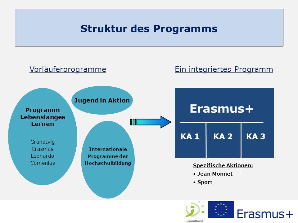 3 Leitaktionen – Key Actions (KA) Mobilität von Einzelpersonen KA 1 Zusammenarbeit für Innovation + zum Austausch bewährter Verfahren KA 2 Unterstützung politischer Reformen KA 3