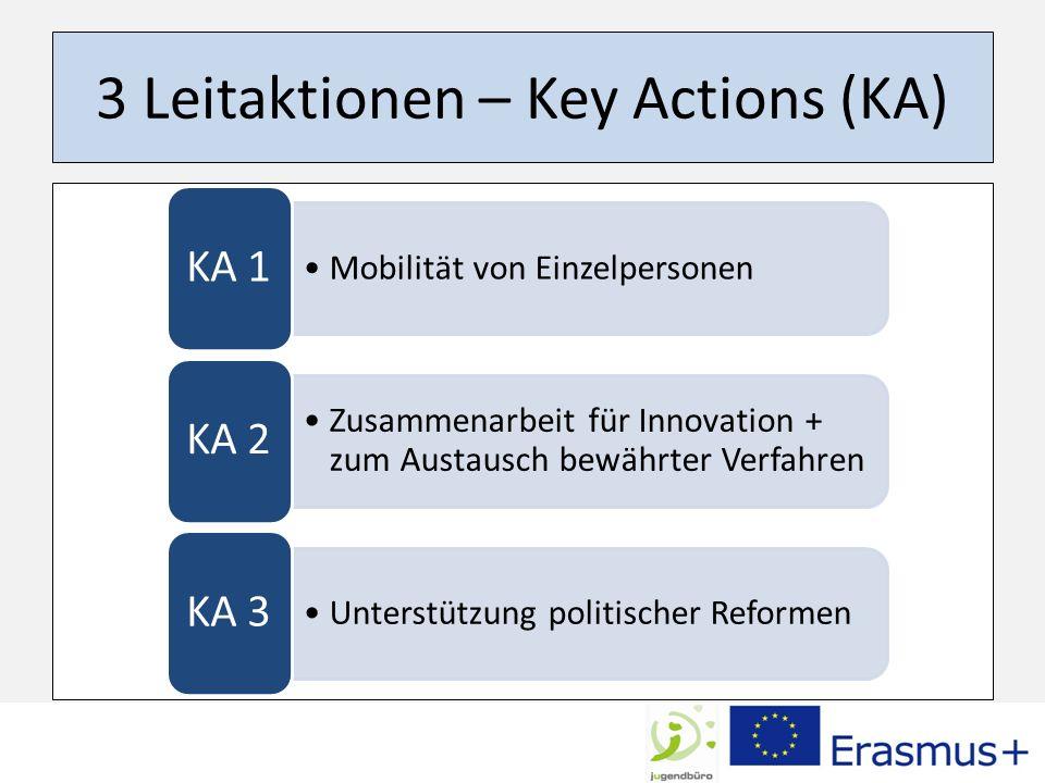 Erasmus+ KA1: Einzelmobilität Mobilität v.Lehrenden Mobilität v.