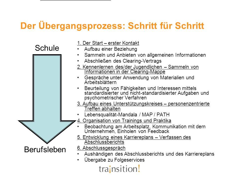 Der Übergangsprozess: Schritt für Schritt 1. Der Start – erster Kontakt Aufbau einer Beziehung Sammeln und Anbieten von allgemeinen Informationen Absc