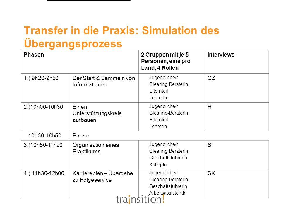 Transfer in die Praxis: Simulation des Übergangsprozess Phasen2 Gruppen mit je 5 Personen, eine pro Land, 4 Rollen Interviews 1.) 9h20-9h50Der Start &