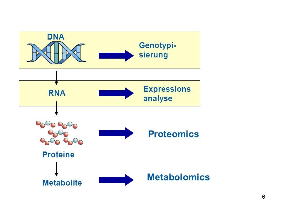 6 RNA DNA Proteine Metabolite Genotypi- sierung Expressions analyse Proteomics Metabolomics