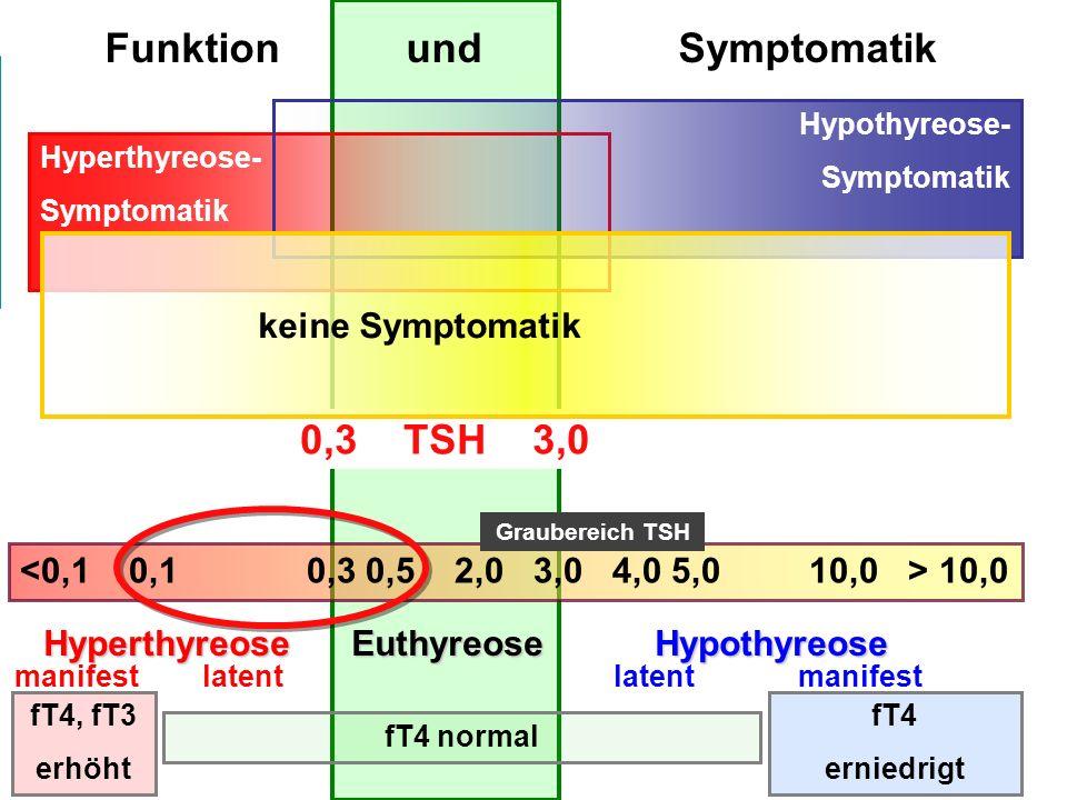 10,0 fT4, fT3 erhöht fT4 erniedrigt Hyperthyreose Euthyreose Hypothyreose Hyperthyreose Euthyreose Hypothyreose manifest latent latent manifest fT4 normal Therapie der latenten Hyperthyreose abhängig von > Funktion > Symptomatik 0,3 TSH 3,0 > Ätiologie