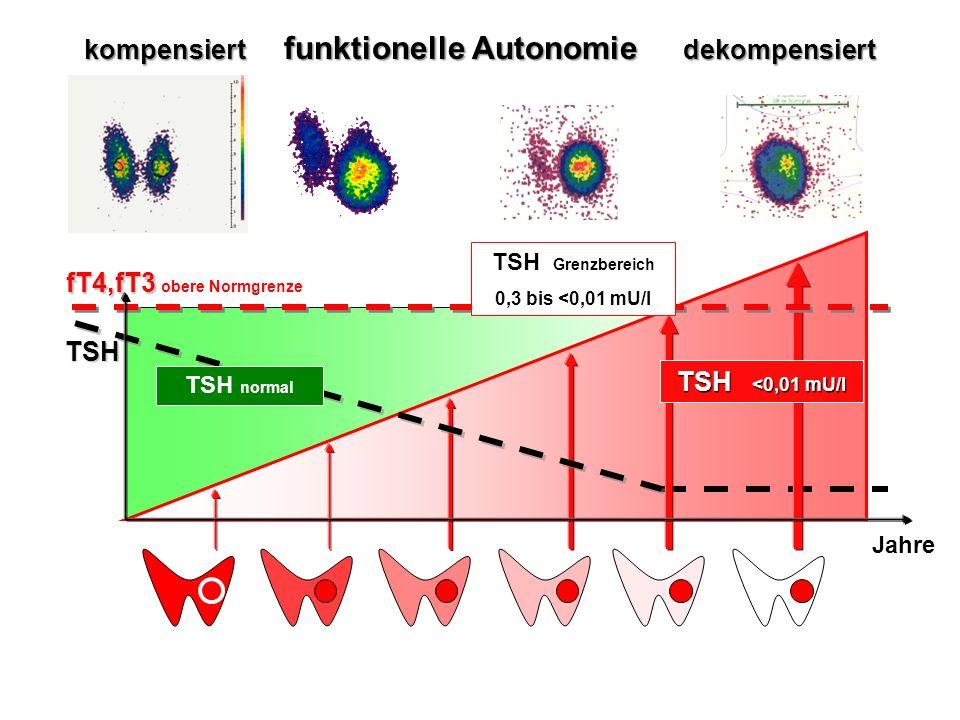 kompensiert funktionelle Autonomie dekompensiert fT4,fT3 fT4,fT3 obere Normgrenze TSH <0,01 mU/l TSH Jahre TSH normal TSH Grenzbereich 0,3 bis <0,01 m