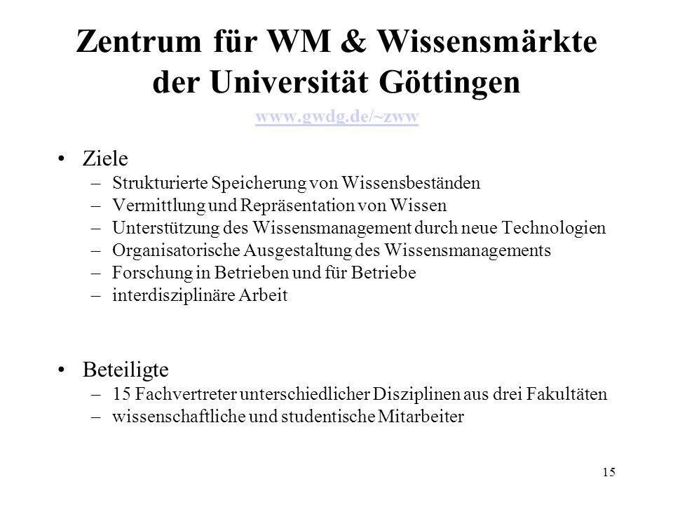 15 Zentrum für WM & Wissensmärkte der Universität Göttingen www.gwdg.de/~zww www.gwdg.de/~zww Ziele –Strukturierte Speicherung von Wissensbeständen –V