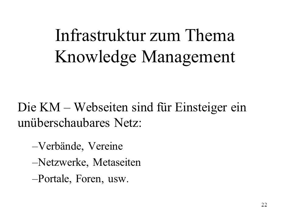 22 Infrastruktur zum Thema Knowledge Management Die KM – Webseiten sind für Einsteiger ein unüberschaubares Netz: –Verbände, Vereine –Netzwerke, Metas