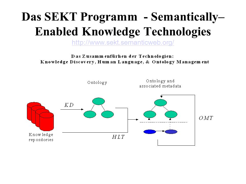 35 Das SEKT Programm - Semantically– Enabled Knowledge Technologies http://www.sekt.semanticweb.org/ http://www.sekt.semanticweb.org/