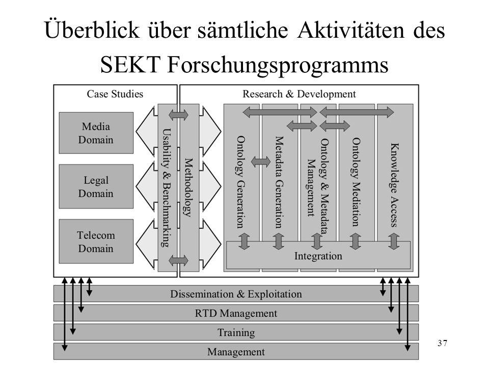 37 Überblick über sämtliche Aktivitäten des SEKT Forschungsprogramms