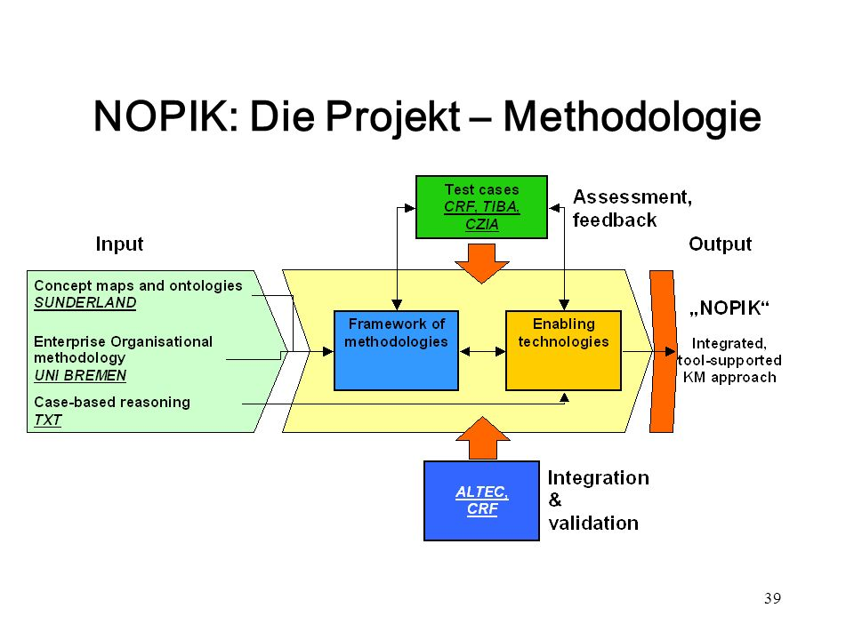39 NOPIK: Die Projekt – Methodologie
