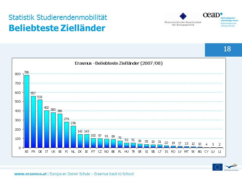 www.erasmus.at | Europa an Deiner Schule – Erasmus back to School 18 Statistik Studierendenmobilität Beliebteste Zielländer