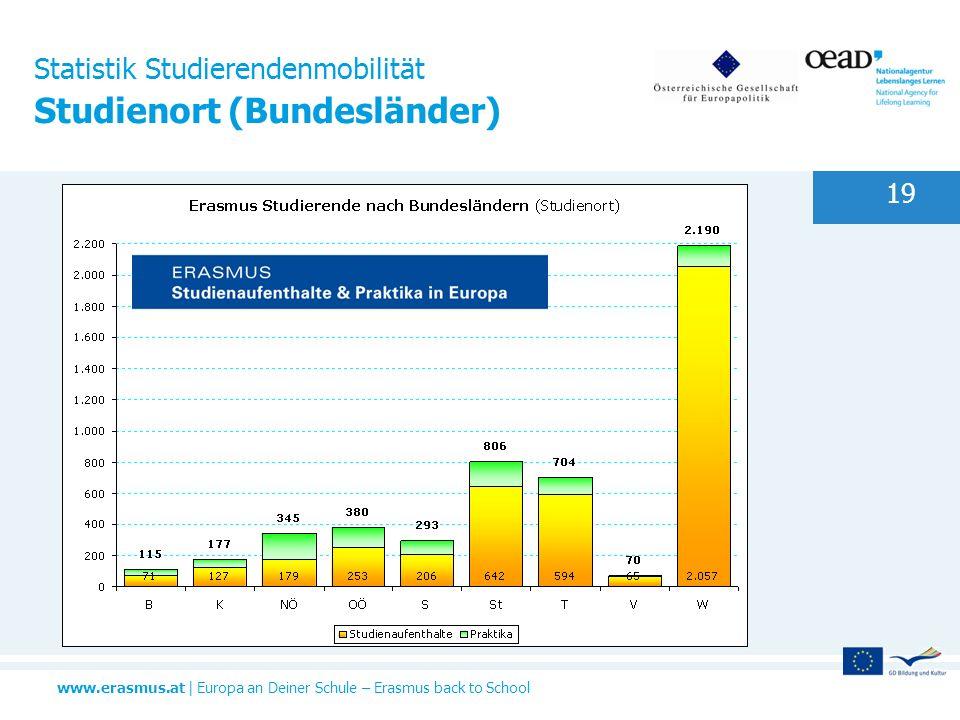 www.erasmus.at | Europa an Deiner Schule – Erasmus back to School 19 Statistik Studierendenmobilität Studienort (Bundesländer)