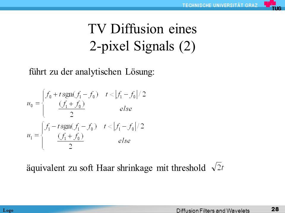 Logo Diffusion Filters and Wavelets 28 TV Diffusion eines 2-pixel Signals (2) führt zu der analytischen Lösung: äquivalent zu soft Haar shrinkage mit