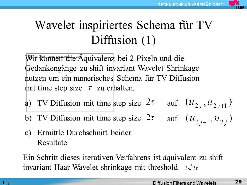 Logo Diffusion Filters and Wavelets 29 Wavelet inspiriertes Schema für TV Diffusion (1) Wir können die Äquivalenz bei 2-Pixeln und die Gedankengänge z