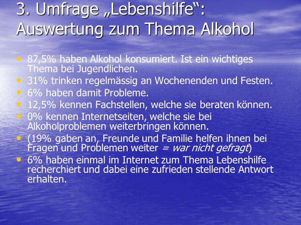 3. Umfrage Lebenshilfe: Auswertung zum Thema Alkohol 87,5% haben Alkohol konsumiert. Ist ein wichtiges Thema bei Jugendlichen. 31% trinken regelmässig