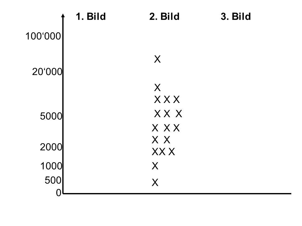 1. Bild2. Bild3. Bild X X XX X X X X X X X X X X X X X X 100000 20000 5000 2000 1000 500 0