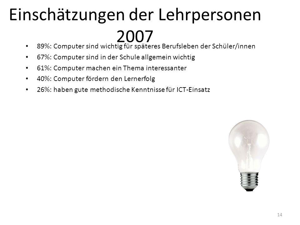 14 Einschätzungen der Lehrpersonen 2007 89%: Computer sind wichtig für späteres Berufsleben der Schüler/innen 67%: Computer sind in der Schule allgeme
