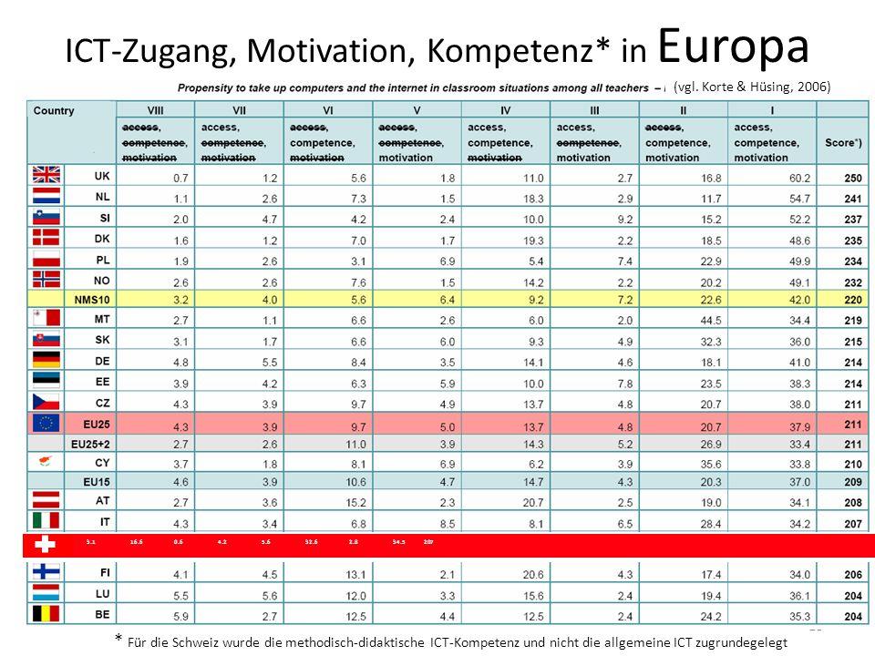 18 ICT-Zugang, Motivation, Kompetenz* in Europa CH 3.116.60.64.25.632.62.834.5 207 (Korte & Hüsing, 2006) * Für die Schweiz wurde die methodisch-didak