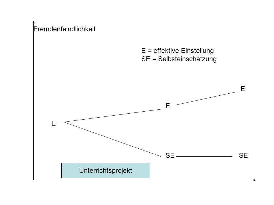 E Unterrichtsprojekt E E Fremdenfeindlichkeit SE E = effektive Einstellung SE = Selbsteinschätzung Unterrichtsprojekt