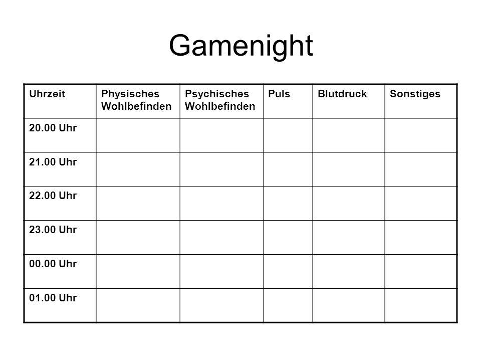 Gamenight UhrzeitPhysisches Wohlbefinden Psychisches Wohlbefinden PulsBlutdruckSonstiges 20.00 Uhr 21.00 Uhr 22.00 Uhr 23.00 Uhr 00.00 Uhr 01.00 Uhr