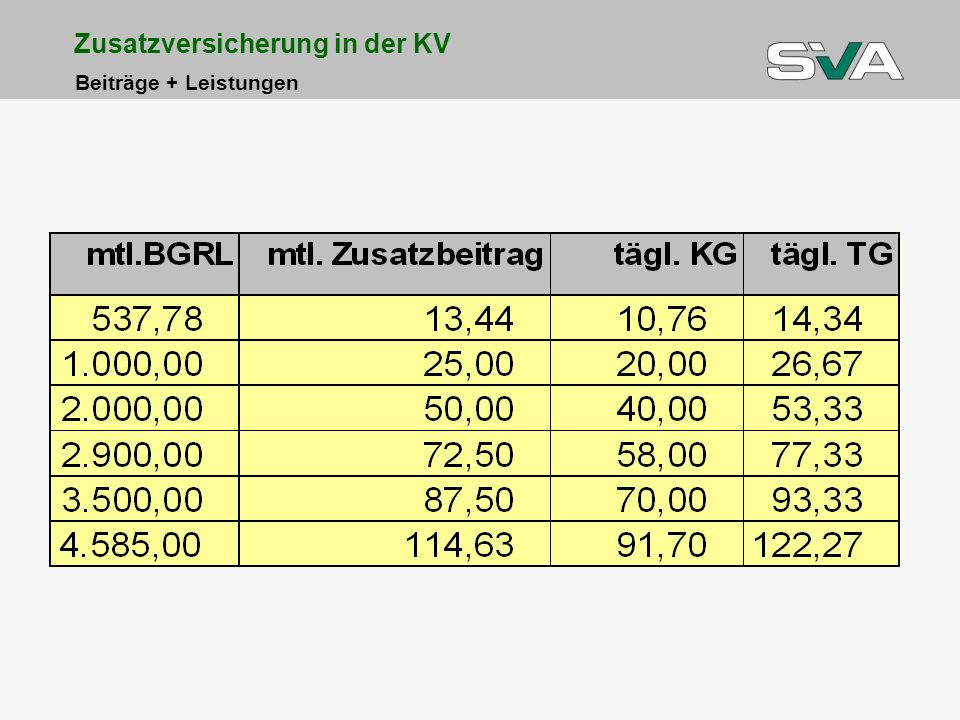Zusatzversicherung in der KV Beiträge + Leistungen