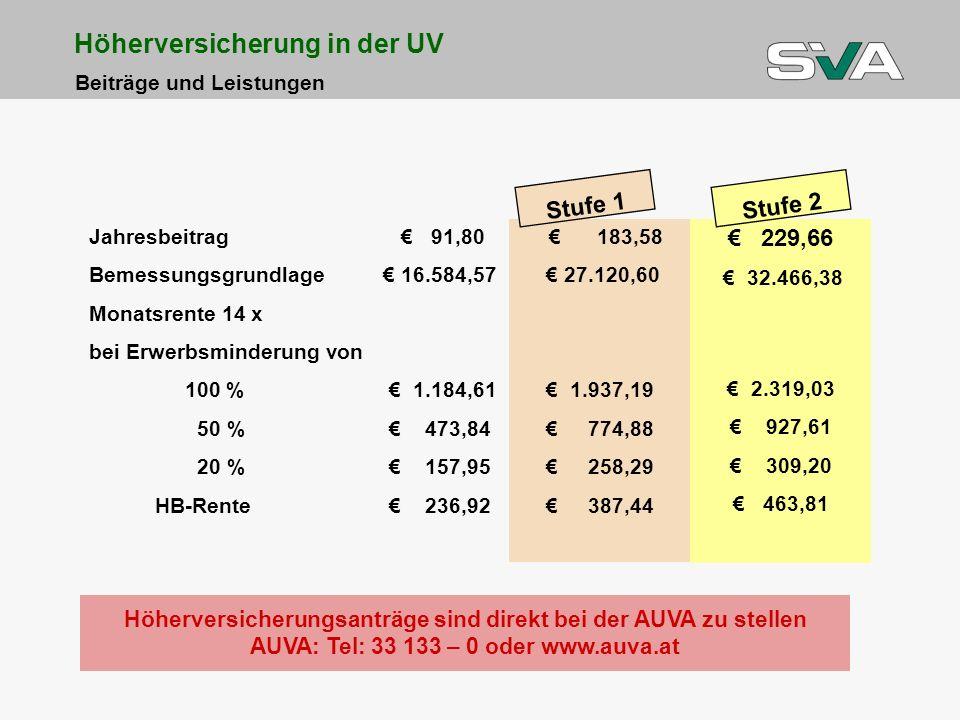 Jahresbeitrag 91,80 Bemessungsgrundlage 16.584,57 Monatsrente 14 x bei Erwerbsminderung von 100 % 1.184,61 50 % 473,84 20 % 157,95 HB-Rente 236,92 183