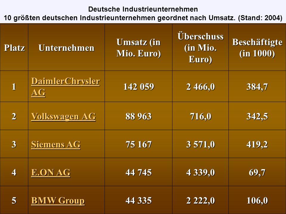 6 RWE AG RWE AG 40 996 2 414,0 97,8 7 Robert Bosch GmbH Robert Bosch GmbH 40 007 1 675,0 242,3 8 ThyssenKrupp AG ThyssenKrupp AG 39 342 904,0187,7 9 BASF-Gruppe 37 537 2 014,0 82,0 10 Bayer AG Bayer AG 29 758 600,0113,0PlatzUnternehmen Umsatz (in Mio.
