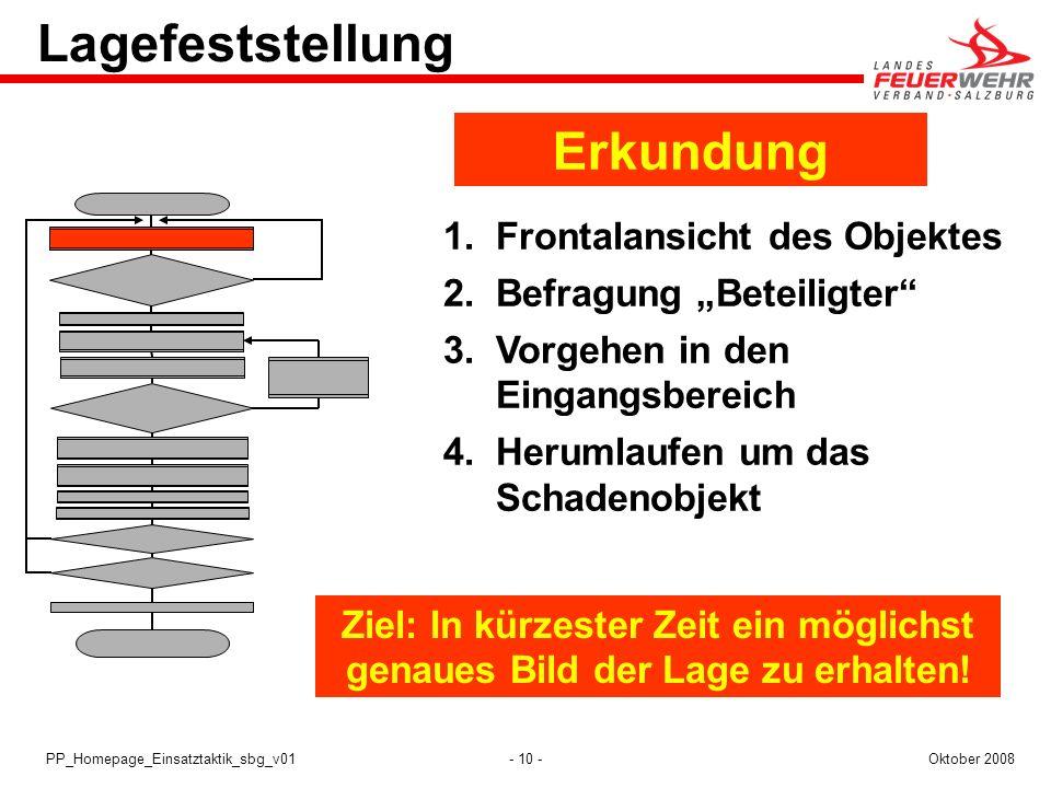 - 10 -Oktober 2008PP_Homepage_Einsatztaktik_sbg_v01 1.Frontalansicht des Objektes 2.Befragung Beteiligter 3.Vorgehen in den Eingangsbereich 4.Herumlau