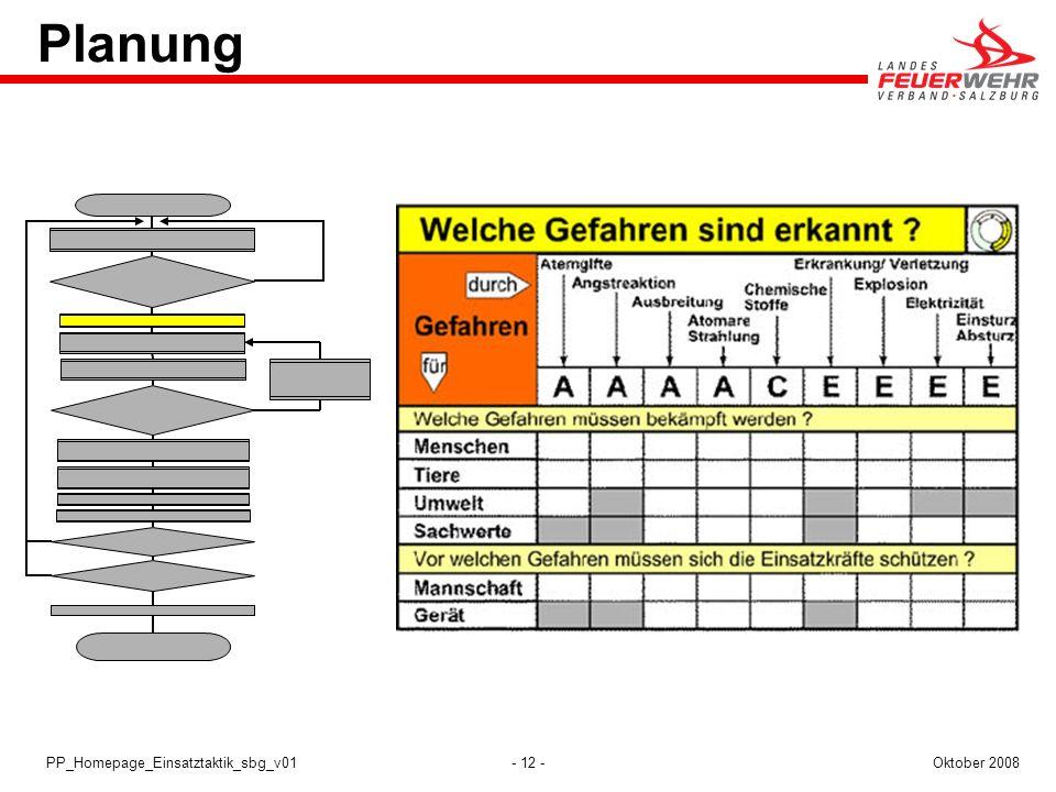 - 12 -Oktober 2008PP_Homepage_Einsatztaktik_sbg_v01 Planung