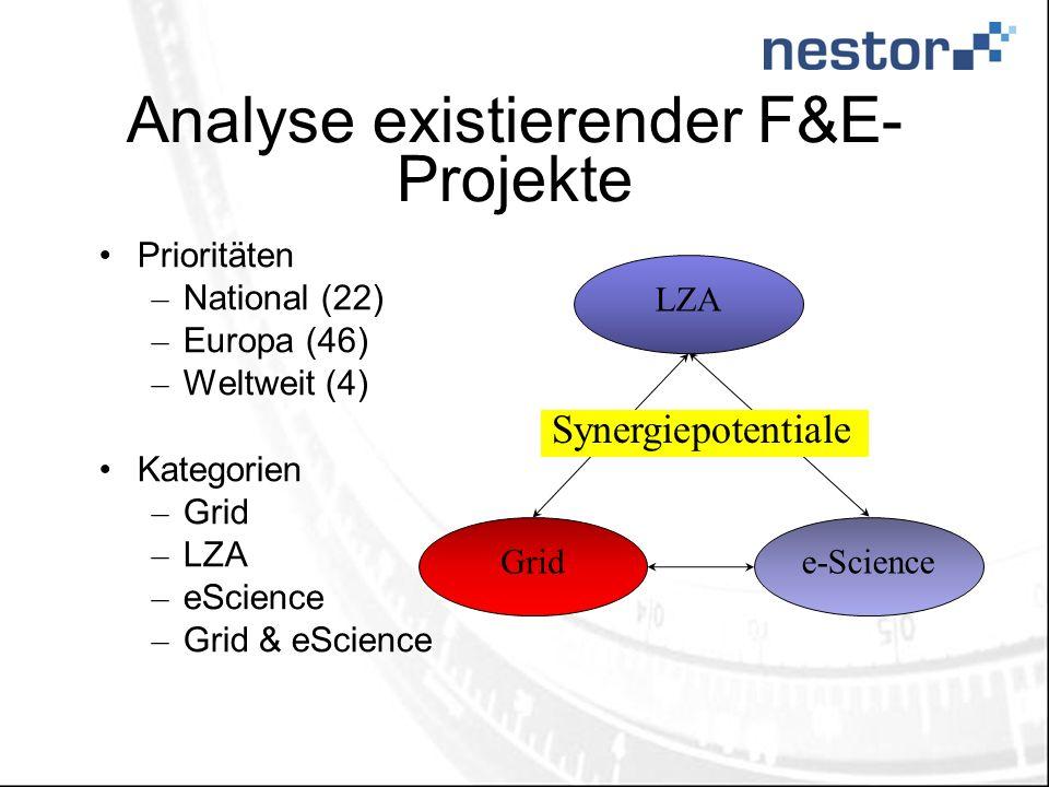 Analyse existierender F&E- Projekte Prioritäten – National (22) – Europa (46) – Weltweit (4) Kategorien – Grid – LZA – eScience – Grid & eScience e-ScienceGrid LZA Synergiepotentiale