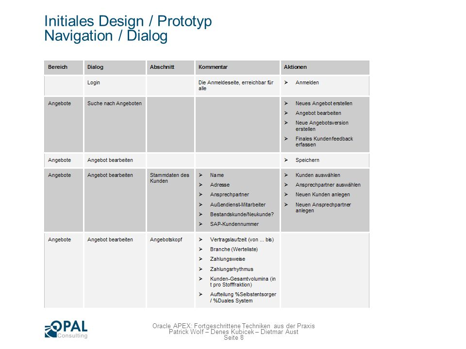 Seite 8 Oracle APEX: Fortgeschrittene Techniken aus der Praxis Patrick Wolf – Denes Kubicek – Dietmar Aust Initiales Design / Prototyp Navigation / Di