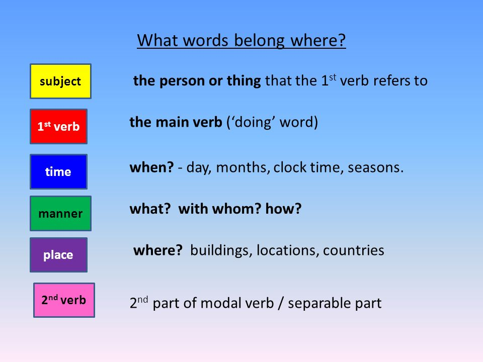 Categorising the words Can you work out what words go where.