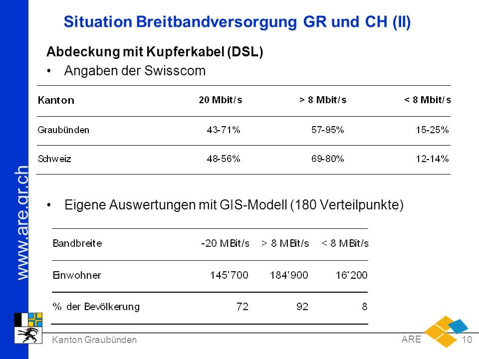www.are.gr.ch Kanton Graubünden ARE 10 Situation Breitbandversorgung GR und CH (II) Abdeckung mit Kupferkabel (DSL) Angaben der Swisscom Eigene Auswer